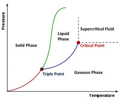 Supercriticalphasediagram
